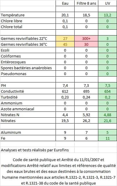 Resultats-analyse-certifiee